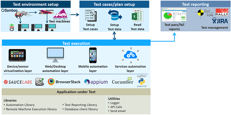 Test Automation Framework Architecture