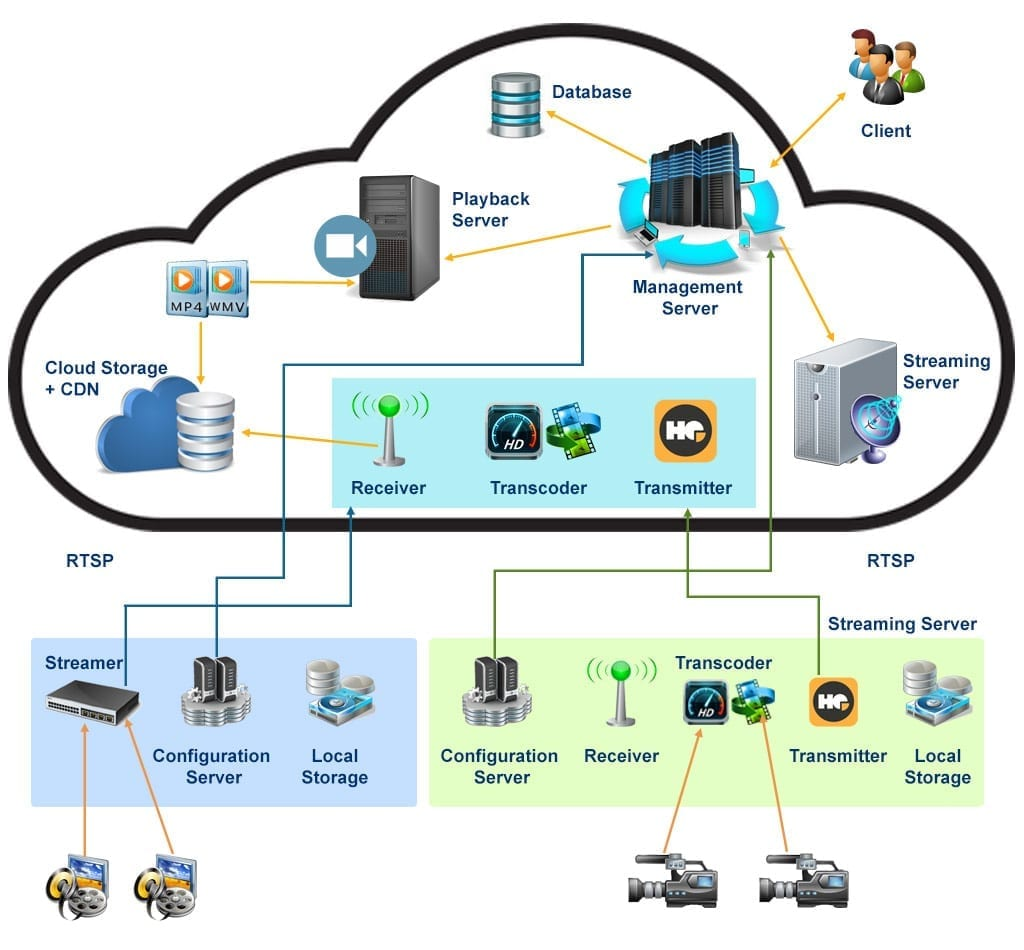 Cloud based VMS Architecture