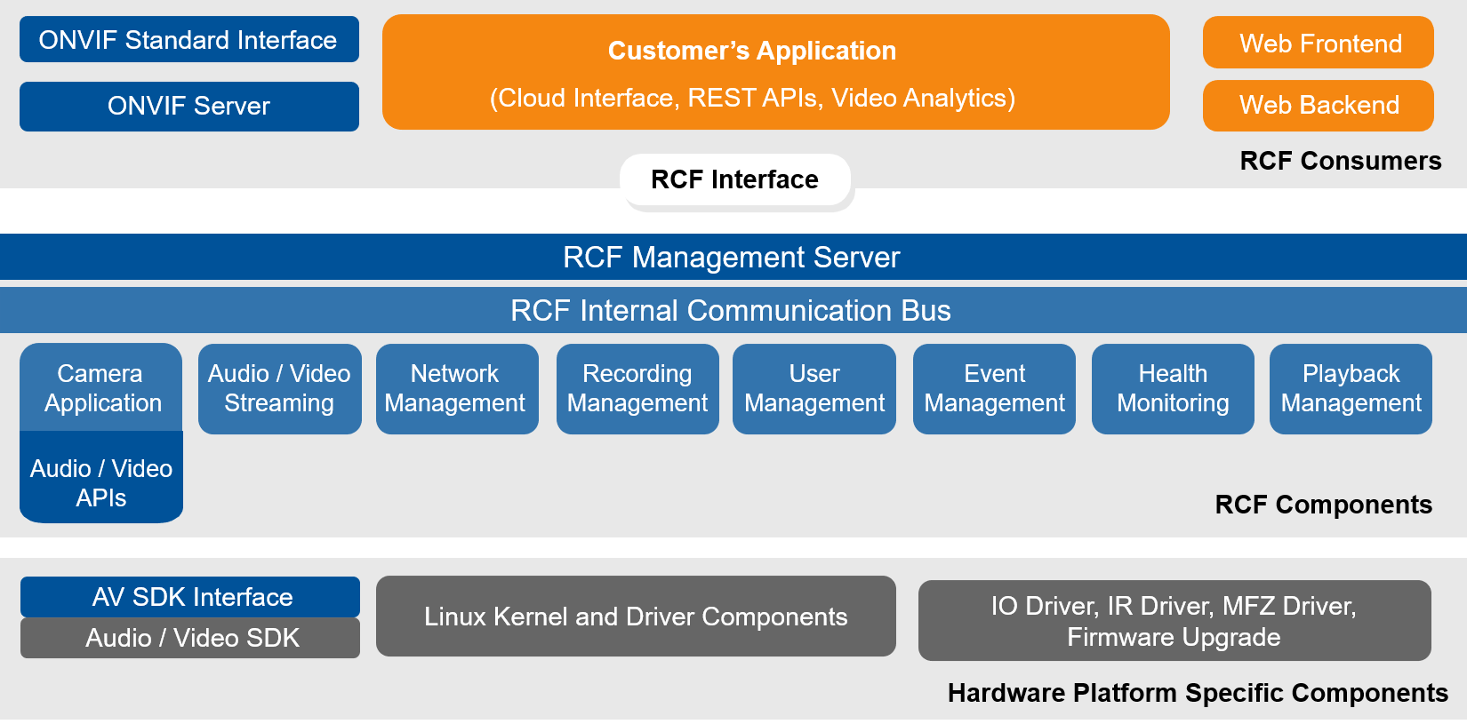 Top-level architecture of the framework